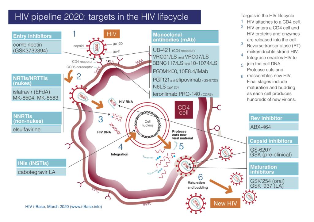 2020年hiv新药,hiv新药研究,hiv最新治疗方法,hiv研究 2020,艾滋病 2020进展,2020年各国HIV治疗药物及疗法研究进展汇总报告